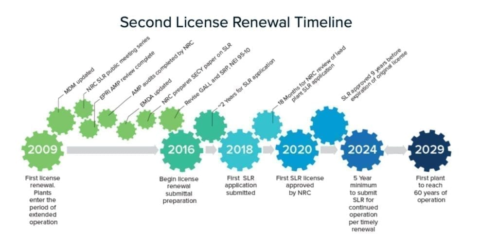 Second license renewal timeline
