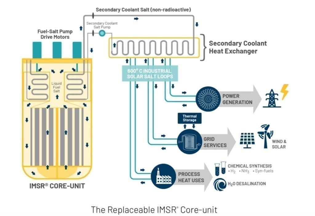 Terrestrial Energy's IMSR Schematic