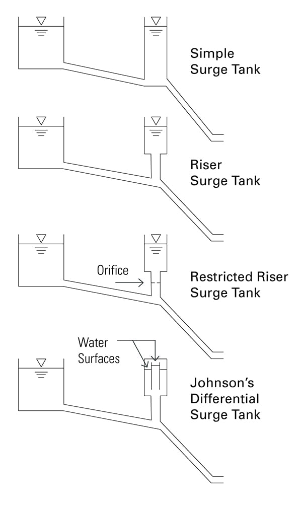 hydropower-surge-tank