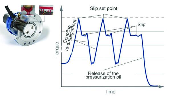 fault-ride-through-torque-limiting-coupling