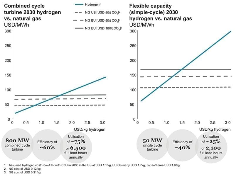 Natural-Gas-power-versus-Hydrogen-Council