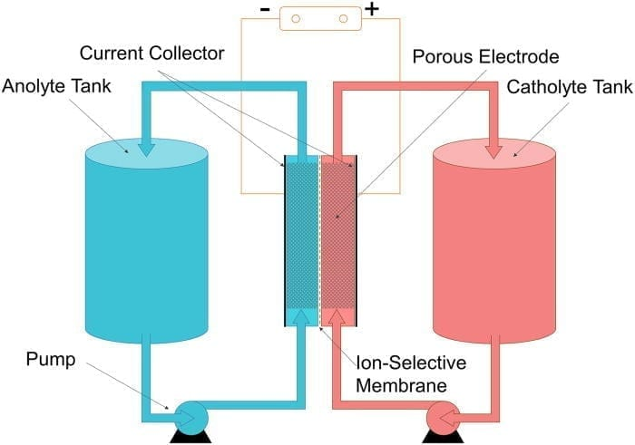 Redox-Flow-Battery-creative-commons-Colintheone
