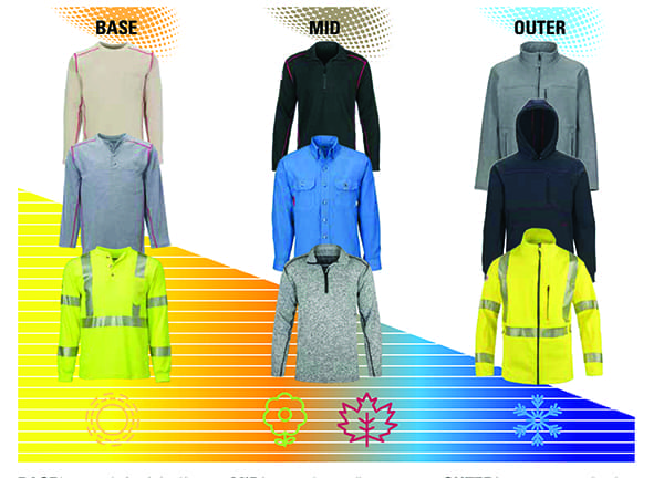 Base-Mid-Outer-Layer-safety-apparel