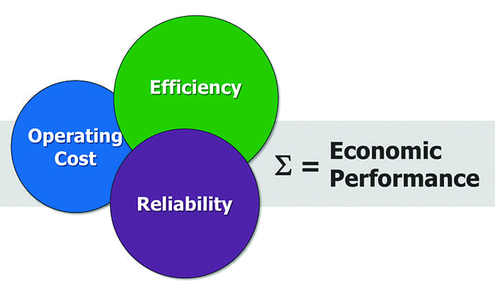 efficiency-operating-costss-reliability