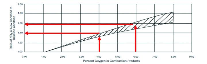 NOx-reduction-graph