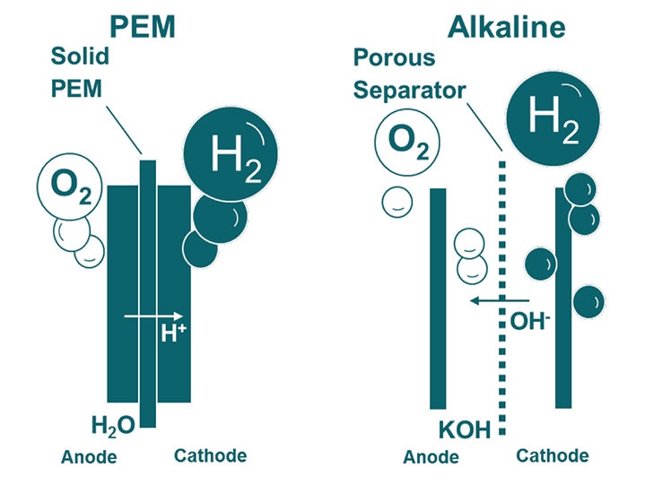 Electrolysis-Siemens
