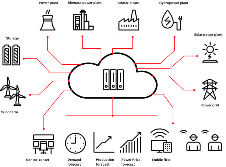 [DIAGRAM_38YU]  The Role of Virtual Power Plants in a Decentralized Power Grid | Virtual Power Plant Diagram |  | POWER Magazine