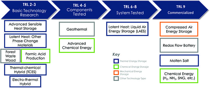 energy-storage-technology-readiness-level-TRL-NETL