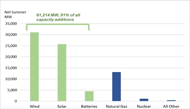 Capacity-additions-2020-2021
