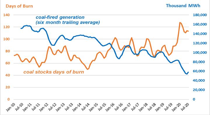 Days-coal-burn-coal-fired-generation