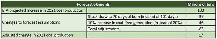 coal-production-estimates-2021