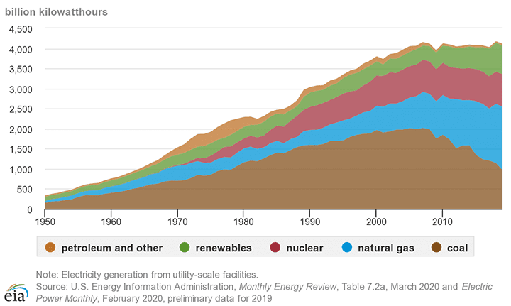 electricity-generation-by-source