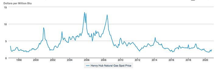 Henry-Hub-spot-price