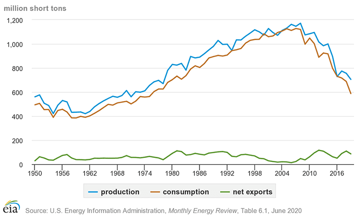 coal-production-consumption-export