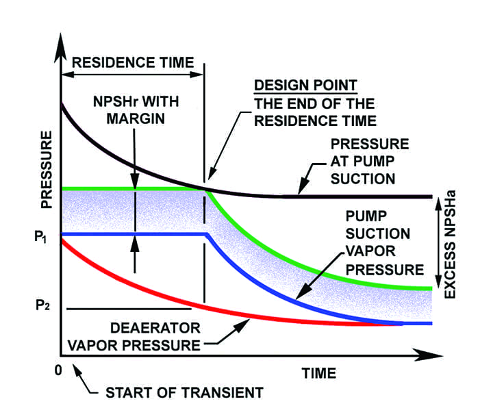 feedwater-net-positive-suction-head-NPSH-graph