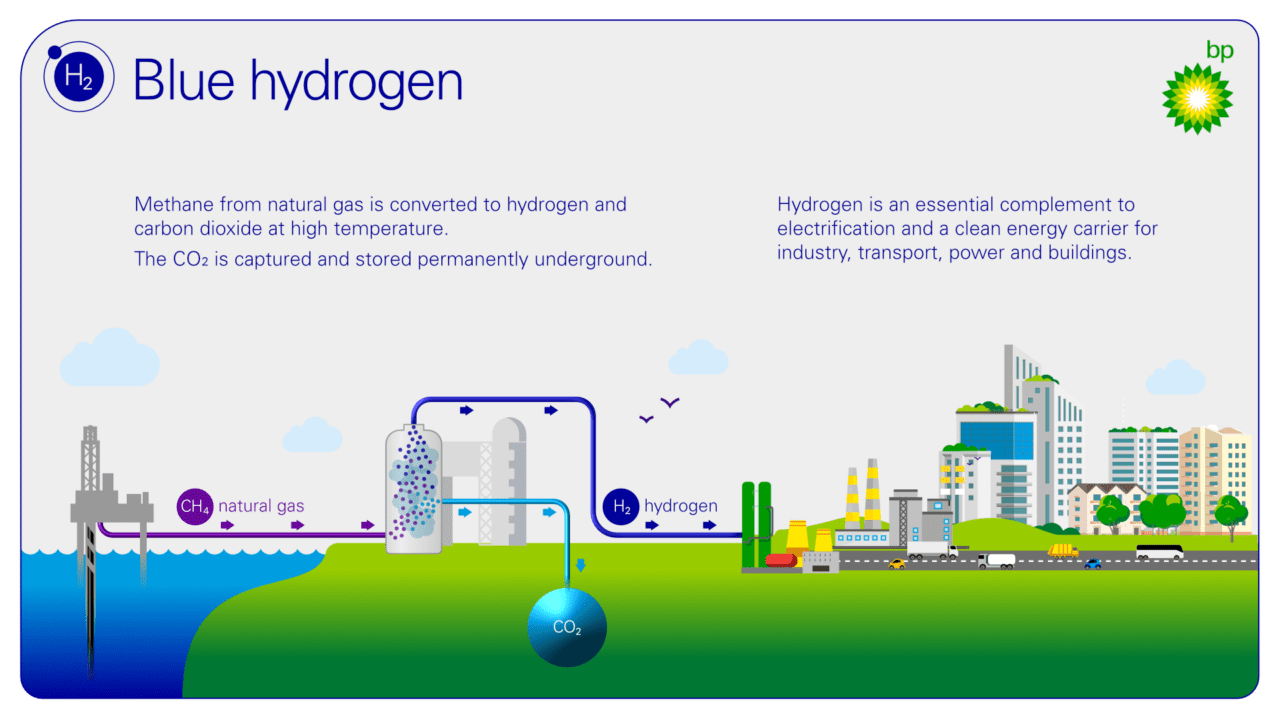 business plan for a hydrogen energy