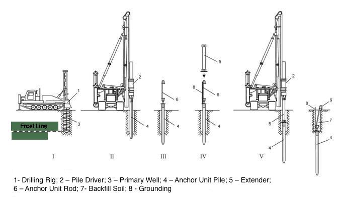 cruciform-pile-transmission-tower-foundation